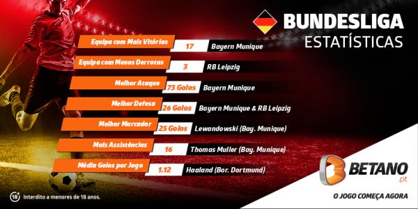 Aposta Grátis de 10€ na Betano no regresso da Bundesliga
