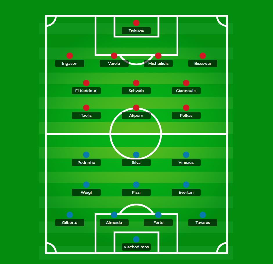 PAOK vs Benfica - Equipas prováveis