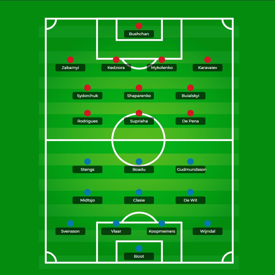 equipas proveveis para o jogo Dynamo Kiev vs AZ Alkmaar