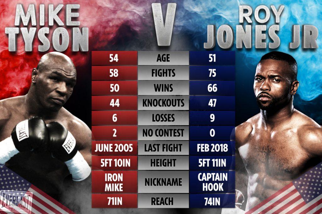 Análise pré combate entre Mike Tyson vs Roy Jones Jr